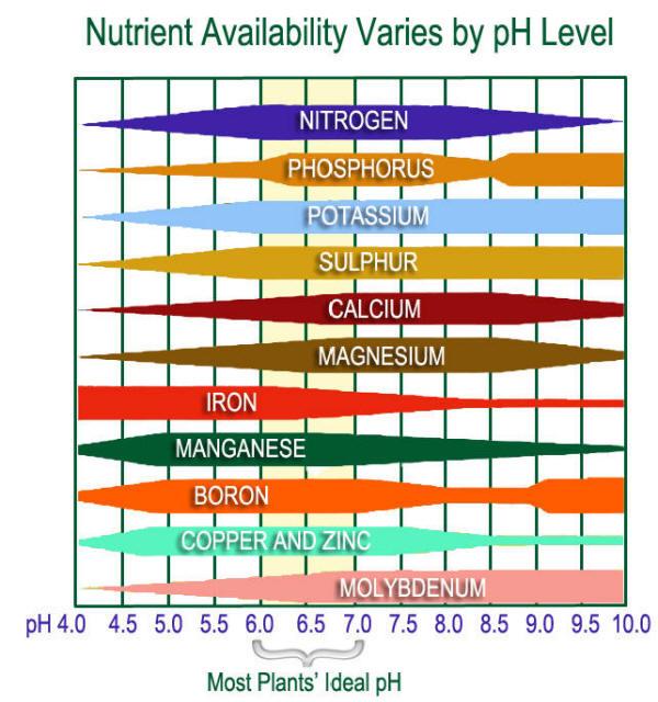 Nutrient-availability